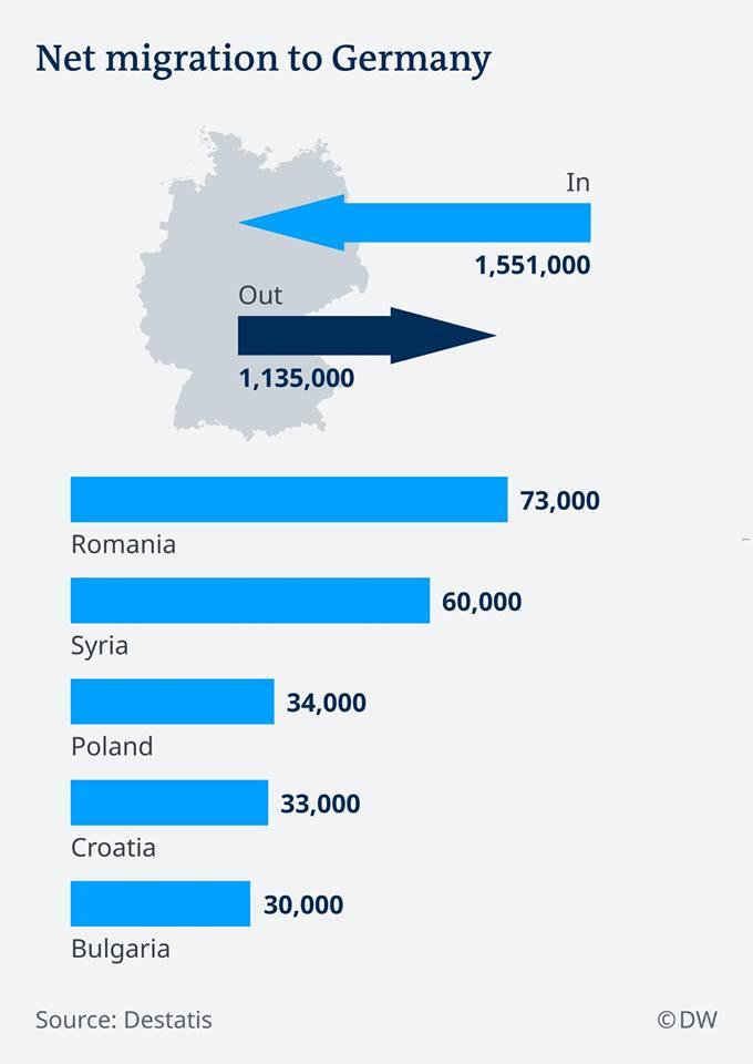 """Românii """"o duce"""" bine! Numărul migranților români în Germania, mai mare decât cel al sirienilor. Adrian Soaita: """"Dacă ăia au parte de bombe, rachete, explozii, împușcături adică un război în toată regula plus foamete, pe noi oare cine ne-a alungat de am reușit să-i întrecem la număr pe sirieni?"""" 1"""