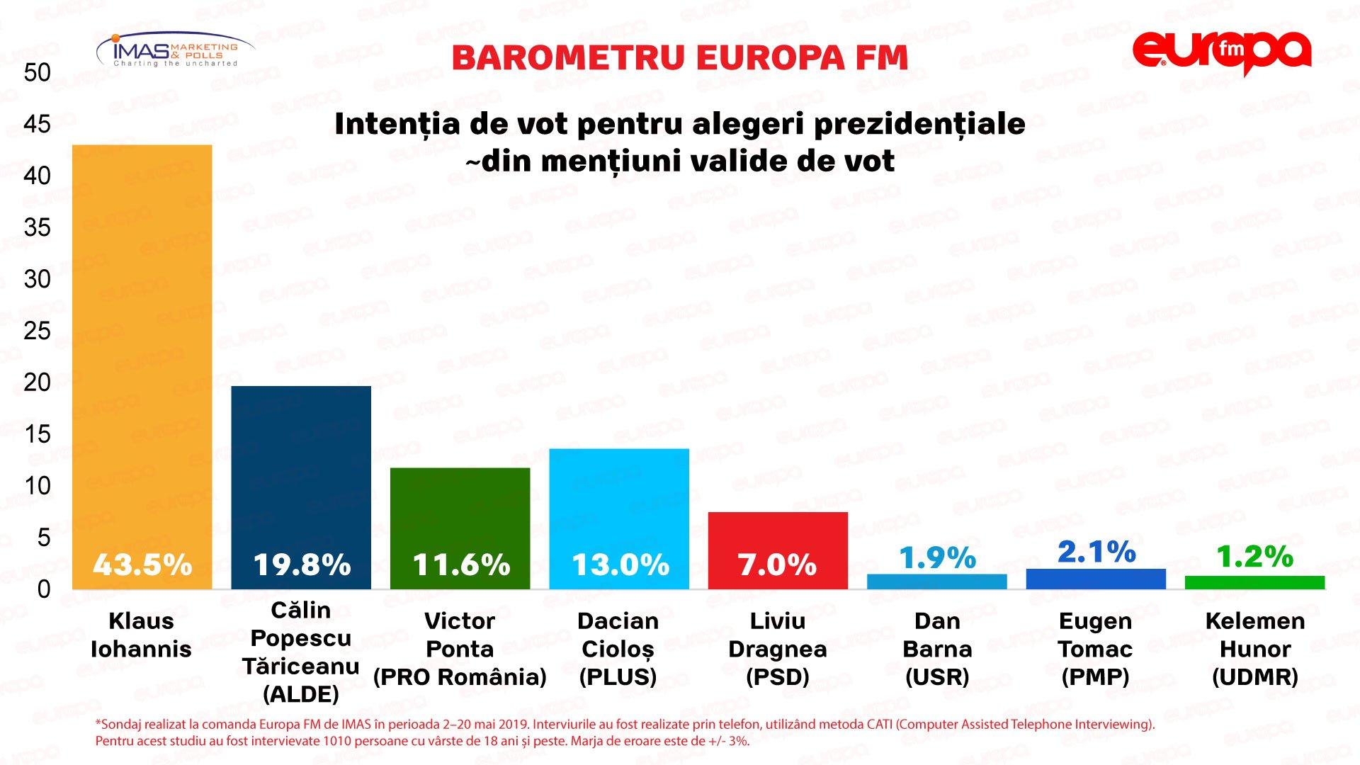 Sondaj nou, ultimul înainte de alegeri. Catastrofă pentru PSD! Cum stau PNL, Alianța USR Plus, Pro România, ALDE, Udmr 2