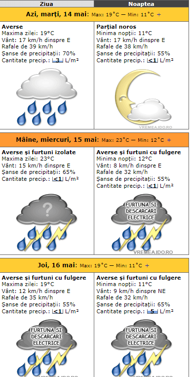 Iar ploaie! Un ciclon periculos loveşte România. Cum va fi la Cluj, Brașov, București, Iași, Sibiu, Timișoara 3