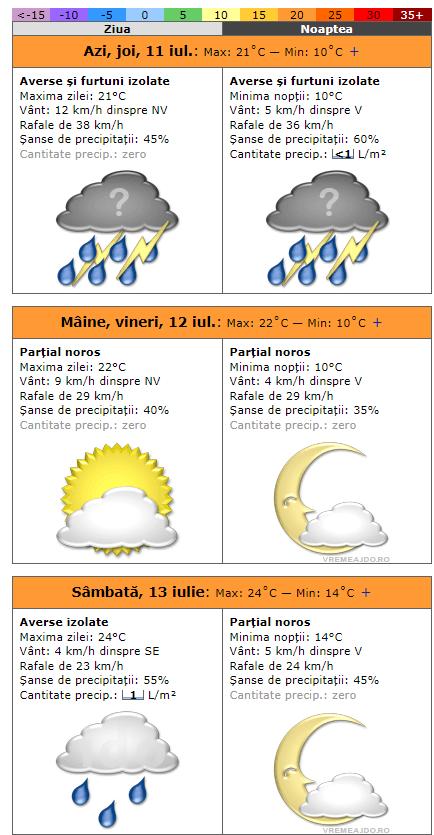 Temperaturile coboară și cu 15 grade! Cum va fi vremea la Cluj, Brașov, București, Constanța, Iași, Sibiu, Timișoara 1