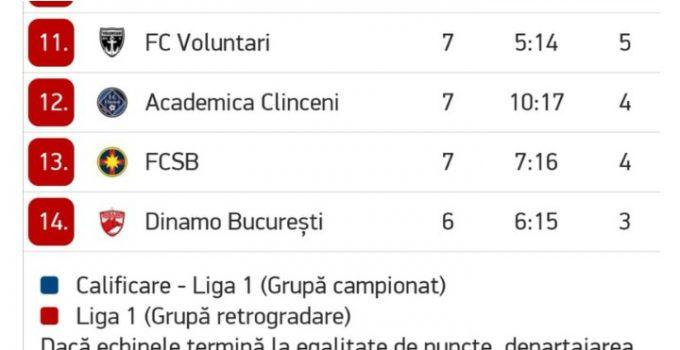 """Record. FCSB și Dinamo ocupă ultimele locuri în clasament. Gabi Balint: """"Cea mai severa infrangere in campionat am suferit-o in 1981 in meciul FC Baia Mare - Steaua 5-0. Deci se poate si mai rau...😎"""" 5"""