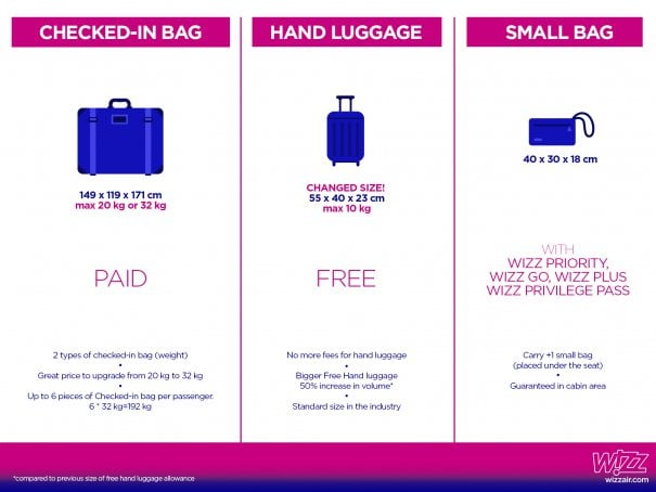 Nu uita! Wizz Air, din octombrie, nu va mai percepe un tarif adiţional pentru bagajul mare de mână 1